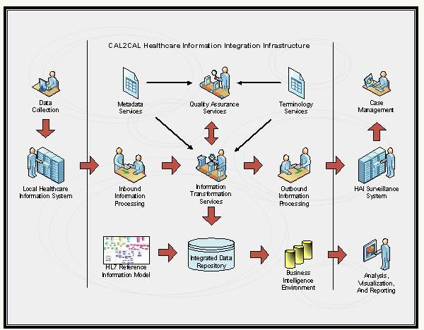 CALHi3 Process Flow